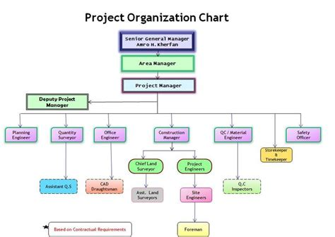 construction organizational chart template organization