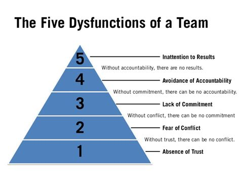 the dysfunctional library challenges and solutions to workplace relationships books building better teams overcoming the 5 dysfunctions