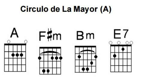 el crculo de la los c 237 rculos en la guitarra 187 leadguitar mx