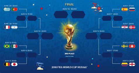 coupe du monde 2018 le tableau