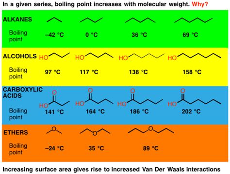 Boiling Points 3 Trends That Affect Boiling Points Master Organic Chemistry