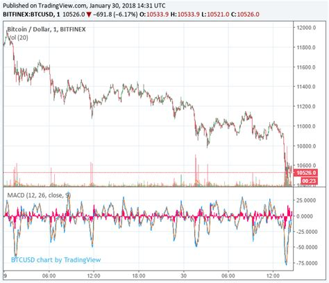 bitcoin first price bitcoin price sinks further as south korea s new
