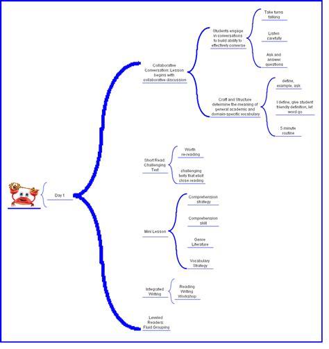 brace map template brace map siptechnologyapplications graphics thinking