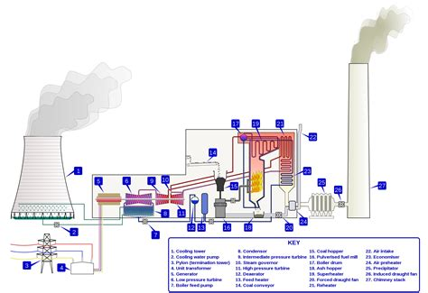 thermal power plant layout animation falta de espa 231 o para lixo at 244 mico pode desligar as usinas