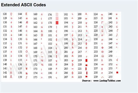 Extended Ascii Table by Java Appending Extended Ascii In Strings Stack Overflow