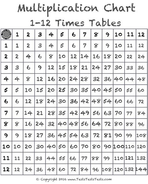 Multiplication Table Chart 1 12 by 1 12 Multiplication Tables Boxfirepress