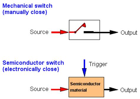 switching diode define switching diode meaning 28 images define diode switches 28 images semiconductor components