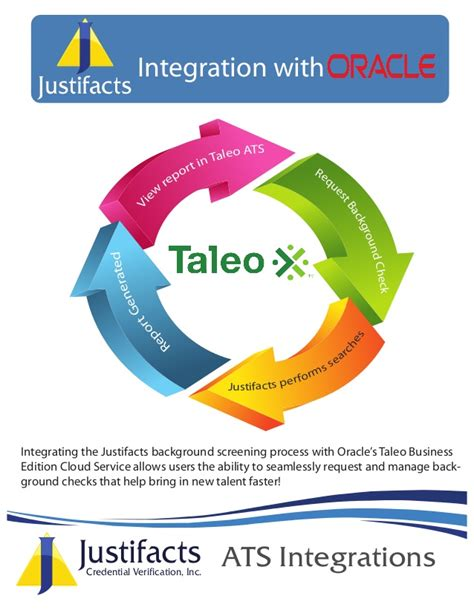 Justifacts Background Check Taleo Integration Business Edition Background Check
