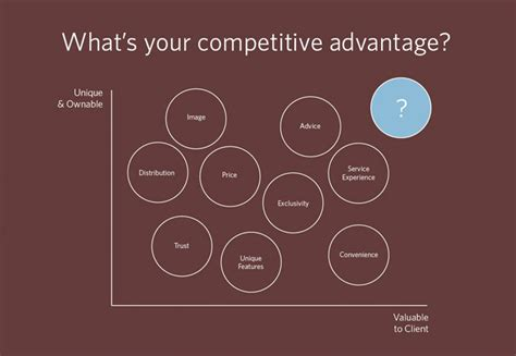020 Leverage Your Unique Advantage - strategic consulting mission marketing