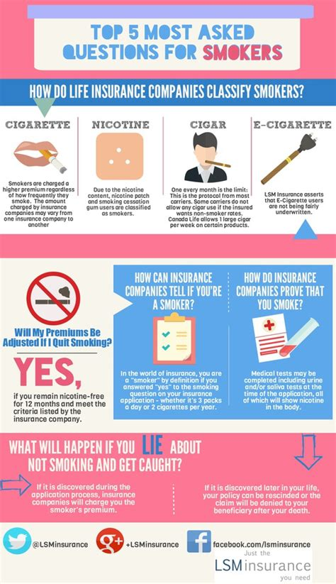Car Insurance Questions by Top 5 Insurance Questions Smokers Ask