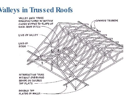 House Structure Parts Names Roof Framing