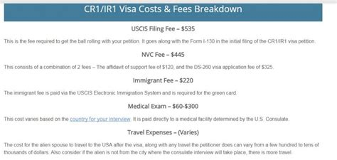How Much Does A Visa Gift Card Cost When Purchased - how much does it cost to get a green card after marriage infocard co