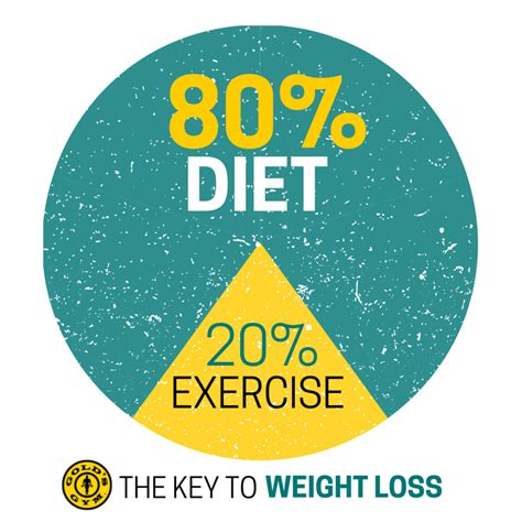 weight loss 80 percent diet weight loss is 80 diet and 20 exercise images