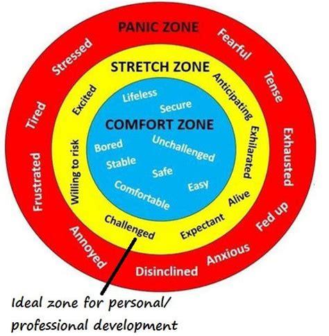 comfort zone theory senninger s learning zone model digital academic