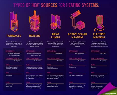 types of heating systems furnace boiler heat