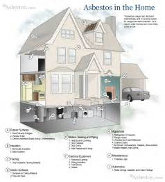 Eco Friendly Houses Information Munford Department Asbestos Awareness