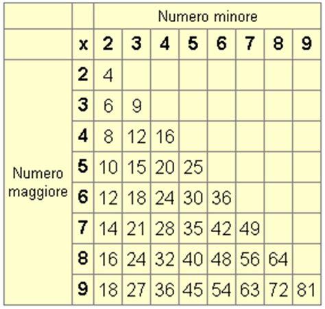 tavola pitagorica cinese oltre la tavola pitagorica speculum maius