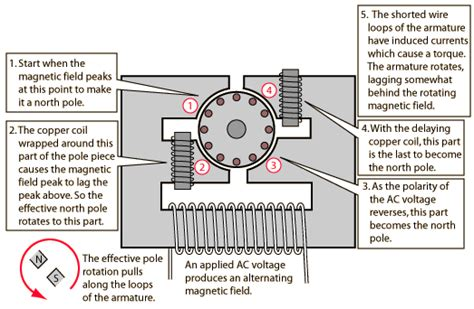 principle of operation of induction motor pdf working principle of induction motor electrical4u 28 images 3 phase induction motor working