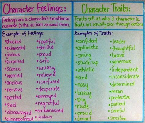 picture books for teaching character traits literacy anchor chart character feelings character