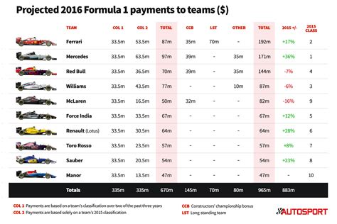 Calendrier F 1 2016 Formula 1 Team Payments For 2016 Revealed F1 Autosport
