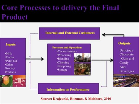 product layout of cadbury cadbury