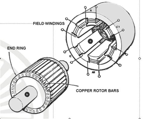 3 phase induction motor parts part 66 school induction motor how it works