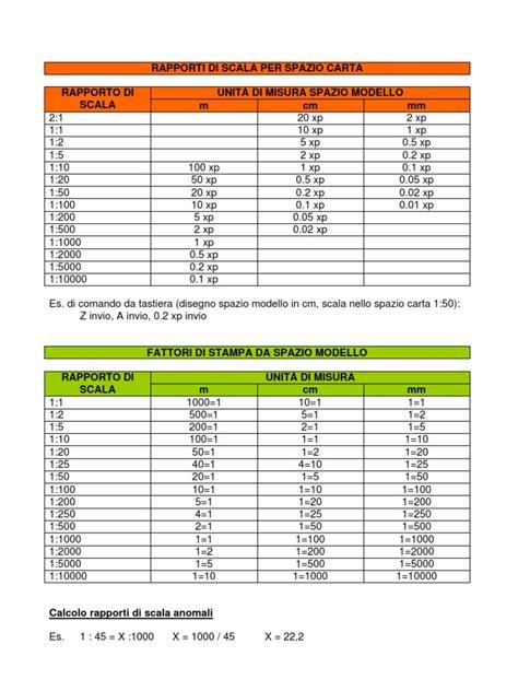 zoom scala layout autocad rapporti di scala autocad