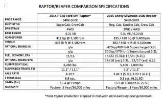 ford raptor vs chevy reaper the winner medium duty work