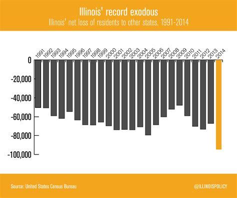 Il Records Illinois Had Record Mass Exodus In 2014