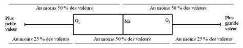 diagramme en boite en ligne cours de maths 1re es analyse de donn 233 es maxicours