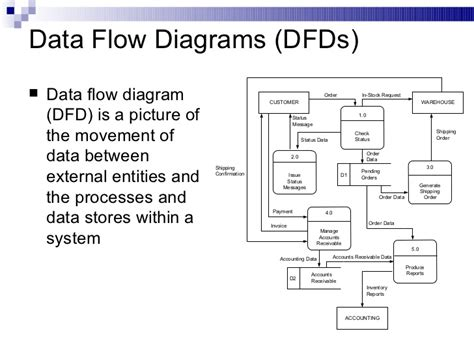 dfd diagram physical data flow diagram start car physical free