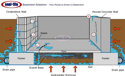 basement waterproofing basement repair