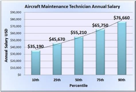 aircraft maintenance technician salary wages in 50 u s states