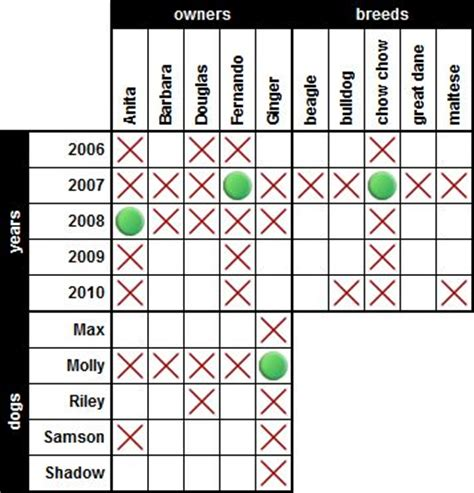 printable logic puzzles with clues logic puzzles and puzzles on pinterest