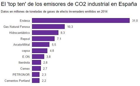 cual es el porcentaje de incremento para los arriendos en el 2016 contaminaci 243 n diez empresas copan el 65 de las emisiones