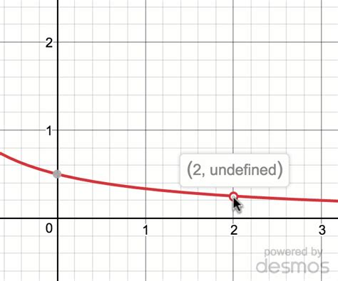 one sided limits worksheet 100 one sided limits worksheet 1 sided vs 2 sided limits graphical khan academy