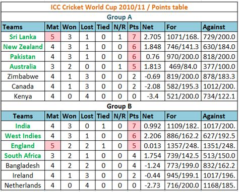 Icc T20 Points Table by Icc Cricket World Cup 2001 Team Point Level Status Updates