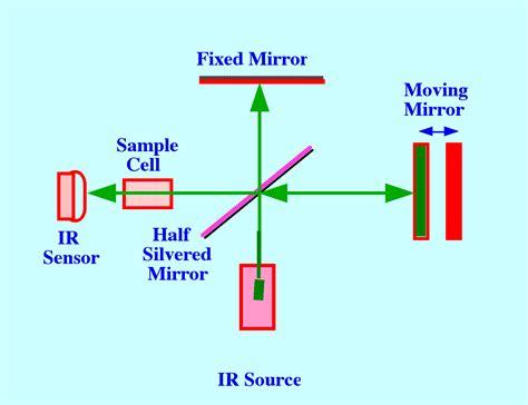 ftir diagram analytical spectroscopy by r p w