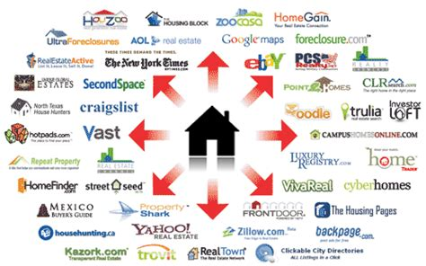 house listing websites flat fee mls listing cheapest flat fee mls listings nationwide fsbo for sale by