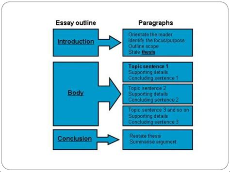 writing diagram how to write an essay презентация онлайн
