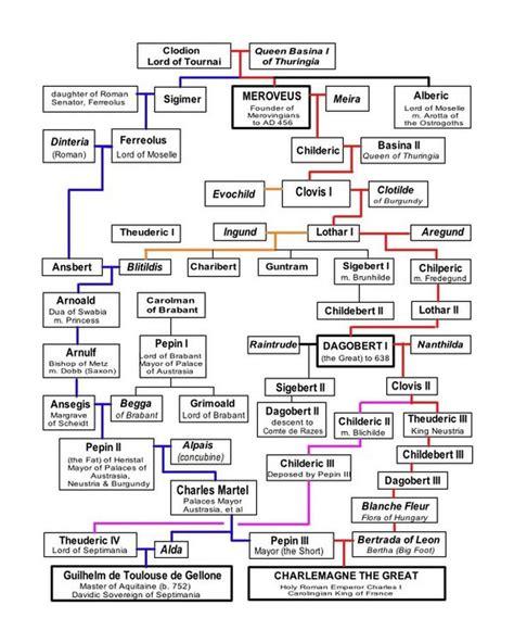 illuminati bloodlines chart one of the illuminati bloodlines merovingian origins