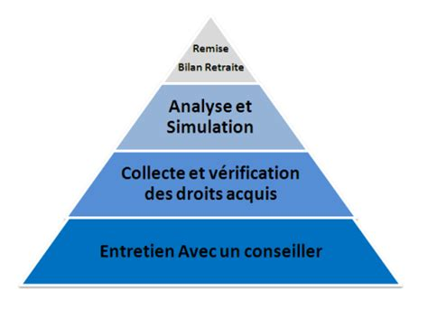 Cabinet Conseil Retraite by Le Conseil Retraite Pour Un Bilan Retraite Efficace Et
