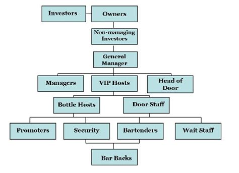 Kitchen Hierarchy by The Eater Guide To Nightclub Staff Hierarchy Eater Ny