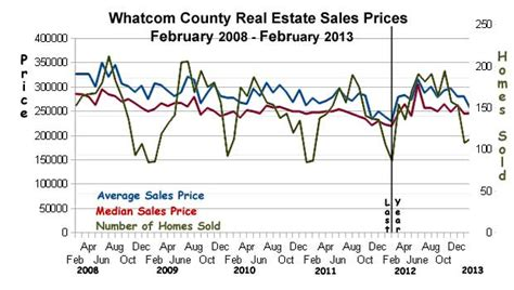 Whatcom County Property Records Whatcom County Real Estate Market Report February 2013 The Bellingham Real