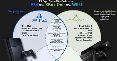 which is better xbox 360 or xbox one infographic exclusive titles wii u vs xbox one vs