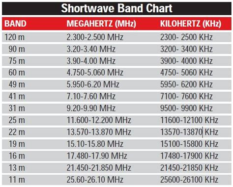 elecraft capacitor chart best 25 ham radio band ideas on ham radio ham radio antenna and hamming code