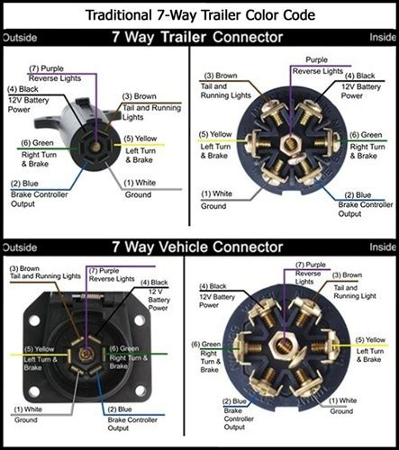 hitch harness wiring diagram 7 wire trailer hitch free
