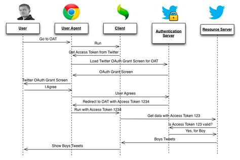 oauth 2 0 flow diagram api register sign in with dev costs