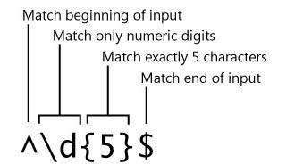 regular expression pattern only numbers c net regular expression in c net
