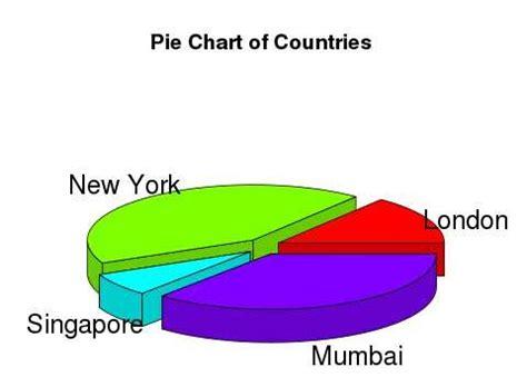 tutorialspoint graph r pie charts